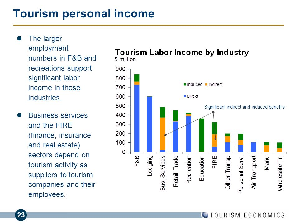Tourism personal income