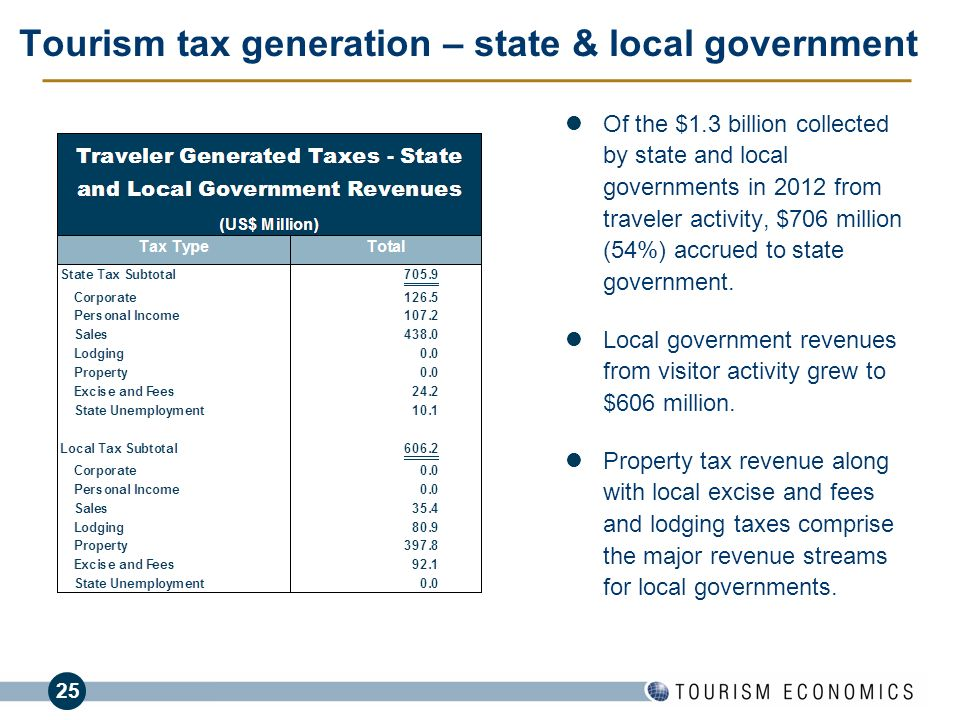 Tourism tax generation – state & local government
