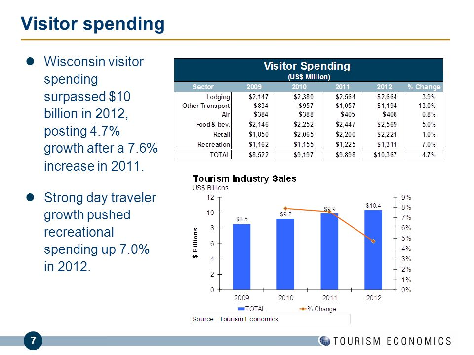 Visitor spending Wisconsin visitor spending surpassed $10 billion in 2012, posting 4.7% growth after a 7.6% increase in 2011.