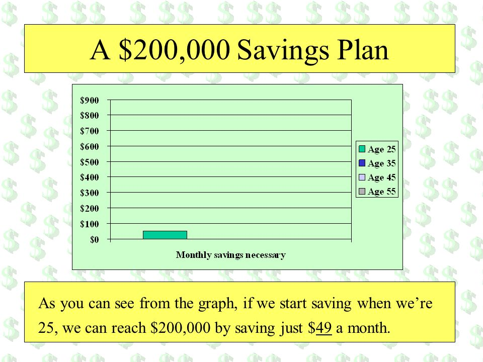 A $200,000 Savings Plan As you can see from the graph, if we start saving when we're 25, we can reach $200,000 by saving just $49 a month.