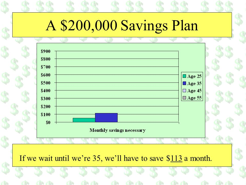 A $200,000 Savings Plan If we wait until we're 35, we'll have to save $113 a month.
