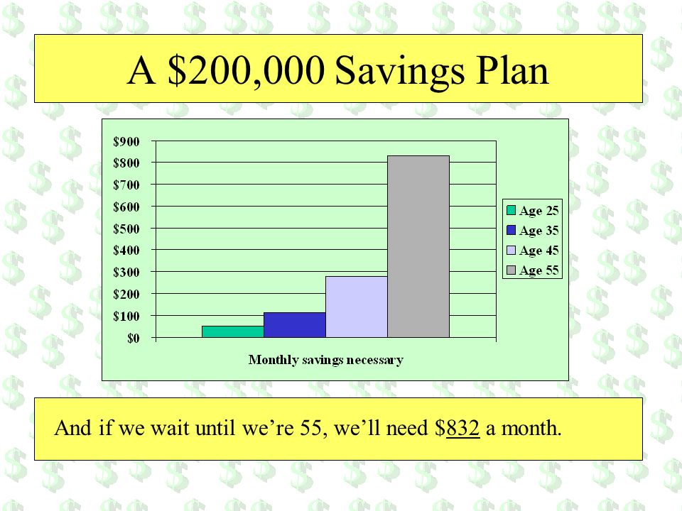 A $200,000 Savings Plan And if we wait until we're 55, we'll need $832 a month.