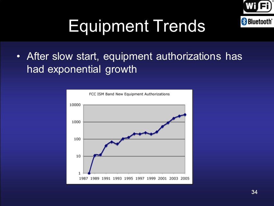 Equipment Trends After slow start, equipment authorizations has had exponential growth