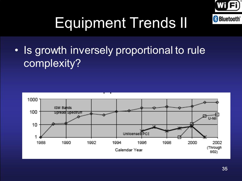 Equipment Trends II Is growth inversely proportional to rule complexity