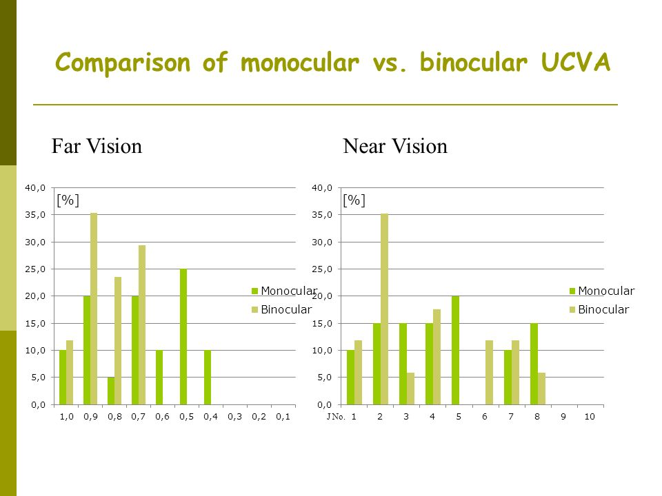 Comparison of monocular vs. binocular UCVA