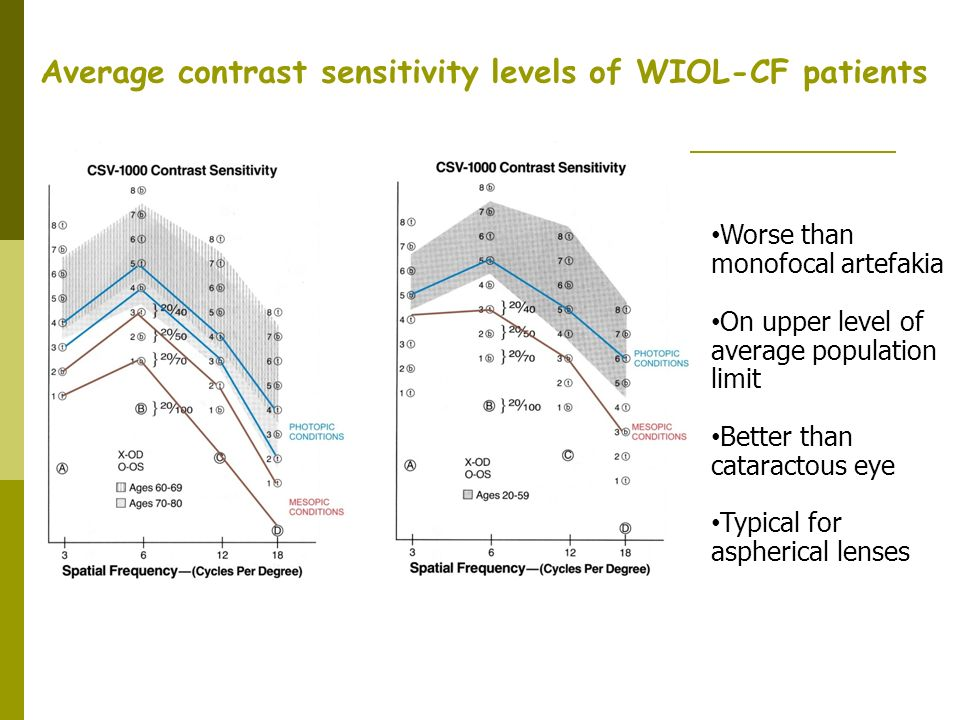 Average contrast sensitivity levels of WIOL-CF patients