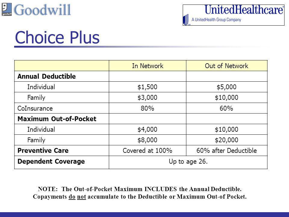 NOTE: The Out-of-Pocket Maximum INCLUDES the Annual Deductible.