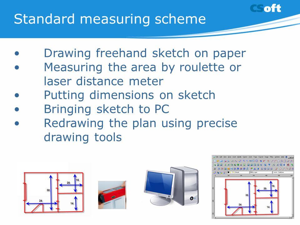 Standard measuring scheme