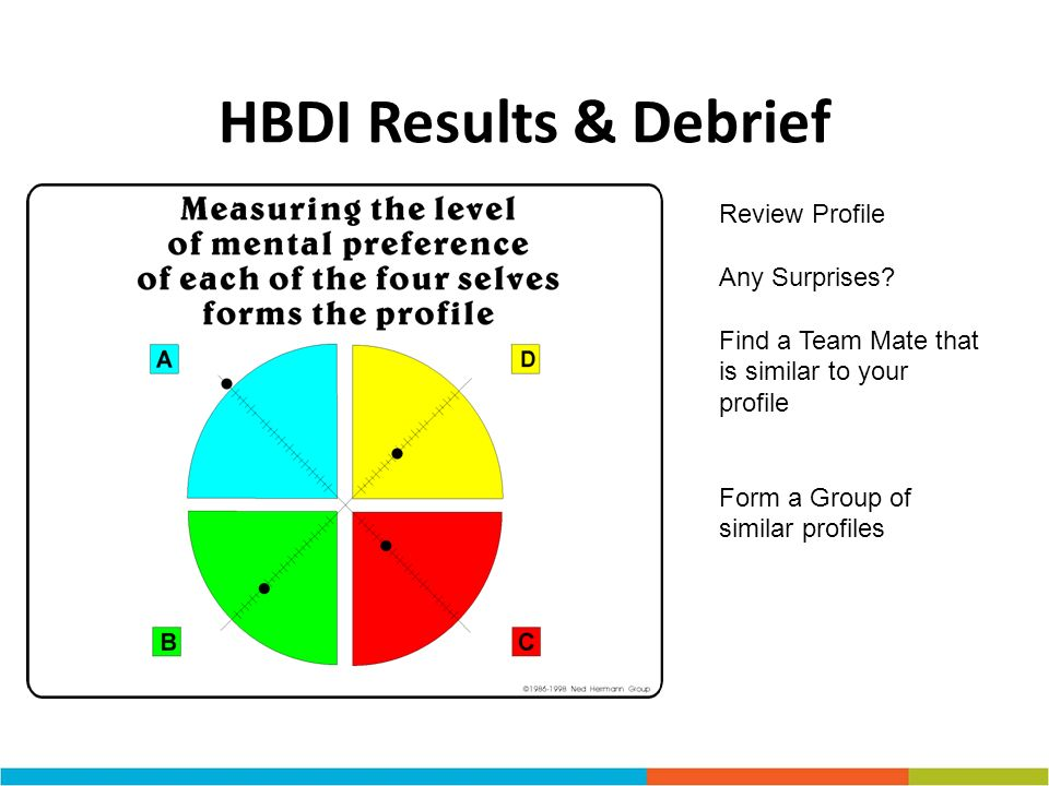HBDI Results & Debrief Review Profile Any Surprises