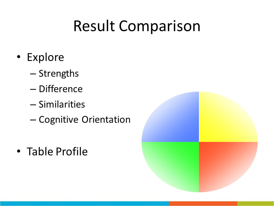 Result Comparison Explore Table Profile Strengths Difference