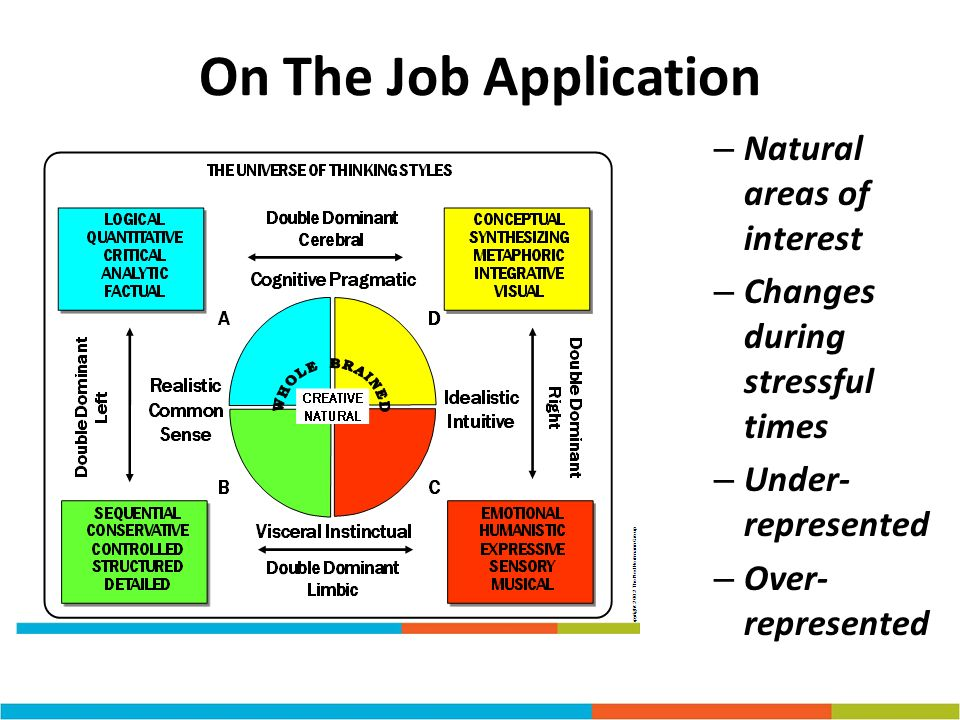 On The Job Application Natural areas of interest