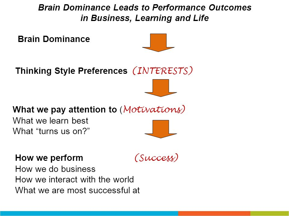 Brain Dominance Leads to Performance Outcomes
