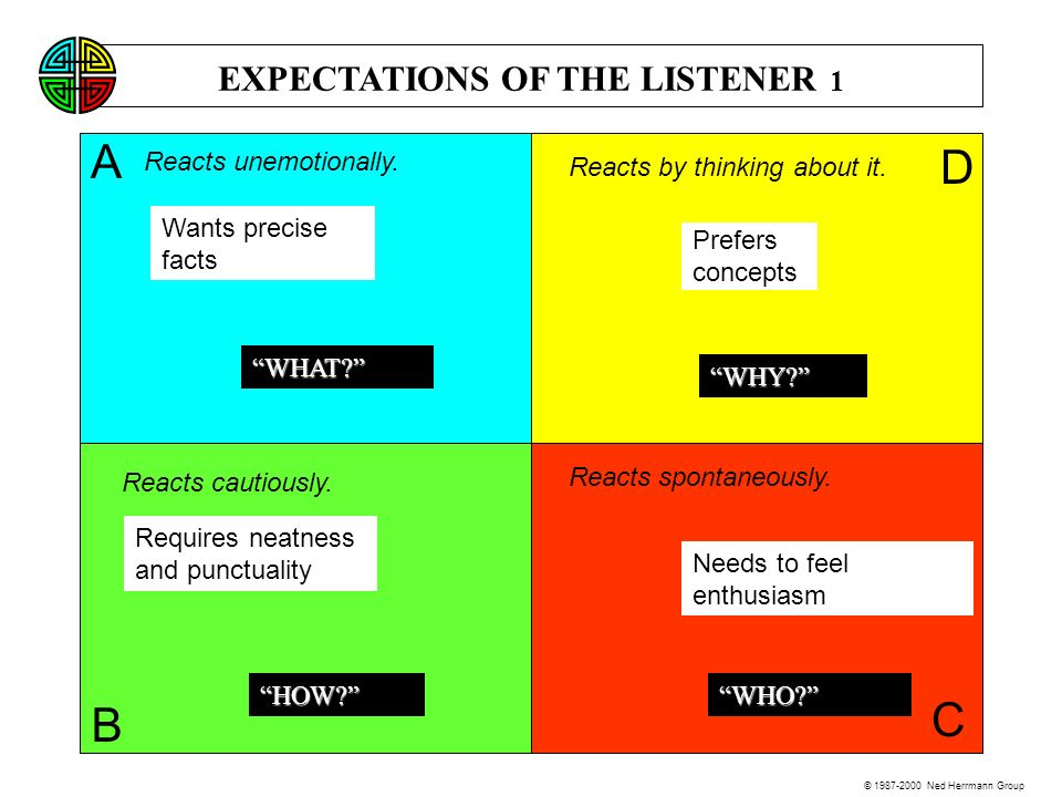 EXPECTATIONS OF THE LISTENER 1