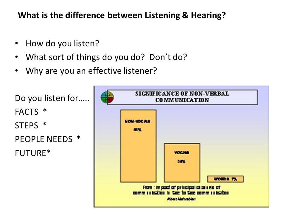 What is the difference between Listening & Hearing