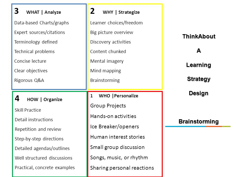 3 WHAT | Analyze 2 WHY | Strategize 4 HOW | Organize ThinkAbout A
