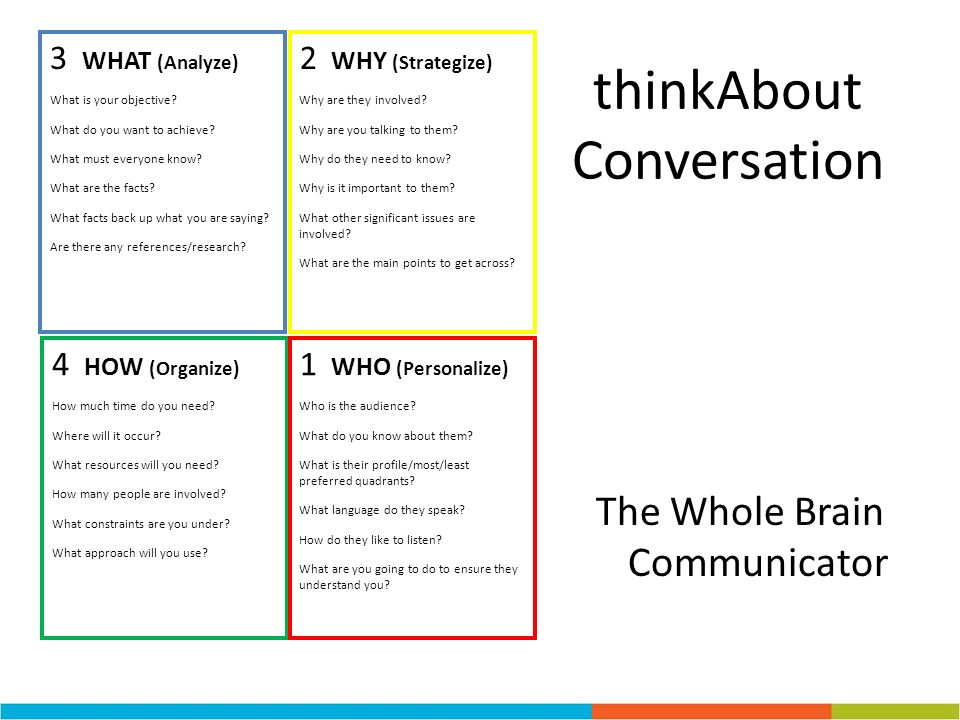 thinkAbout Conversation