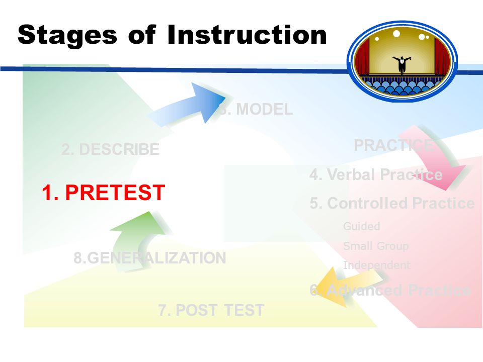 Stages of Instruction 1. PRETEST 3. MODEL PRACTICE 2. DESCRIBE
