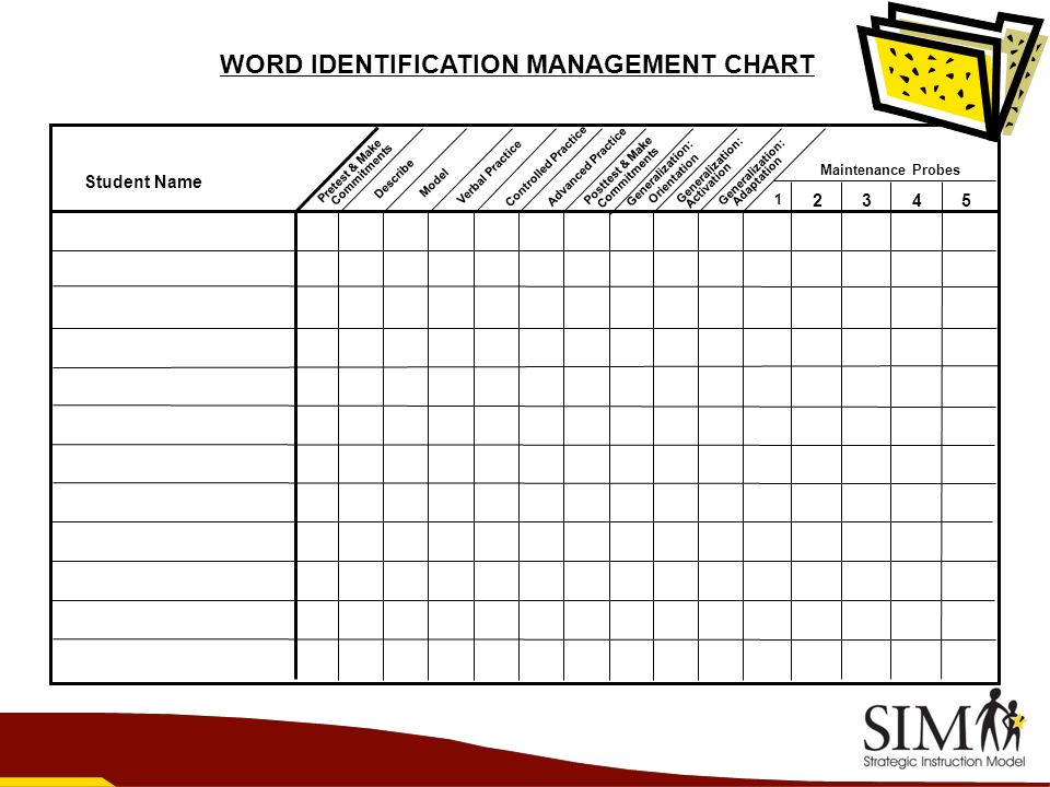 WORD IDENTIFICATION MANAGEMENT CHART
