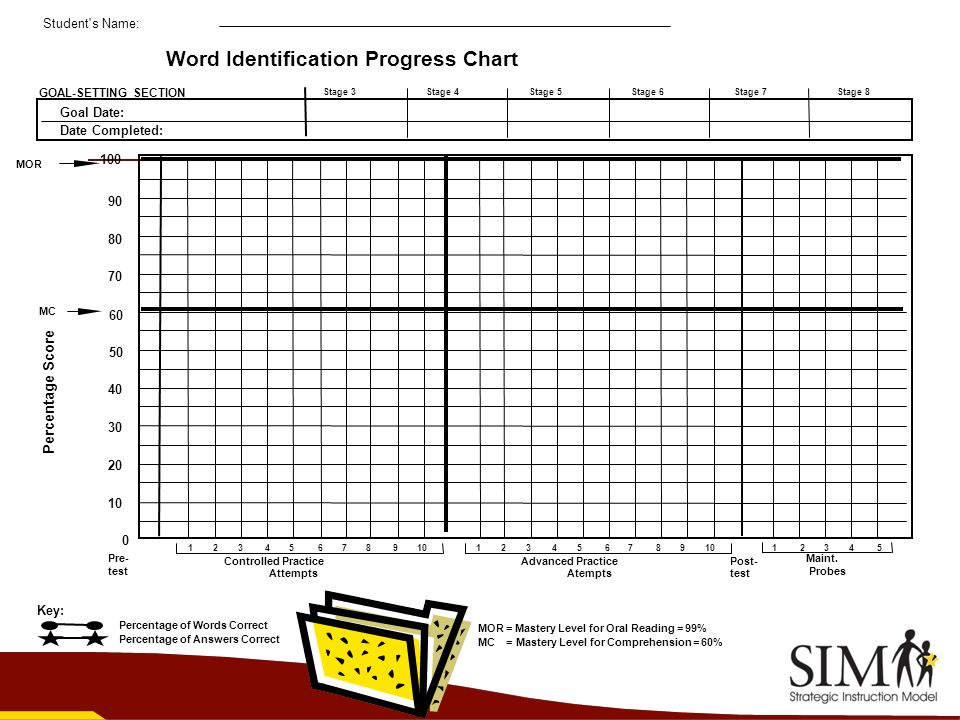 Word Identification Progress Chart