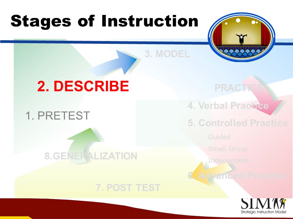 Stages of Instruction 2. DESCRIBE 1. PRETEST 3. MODEL PRACTICE