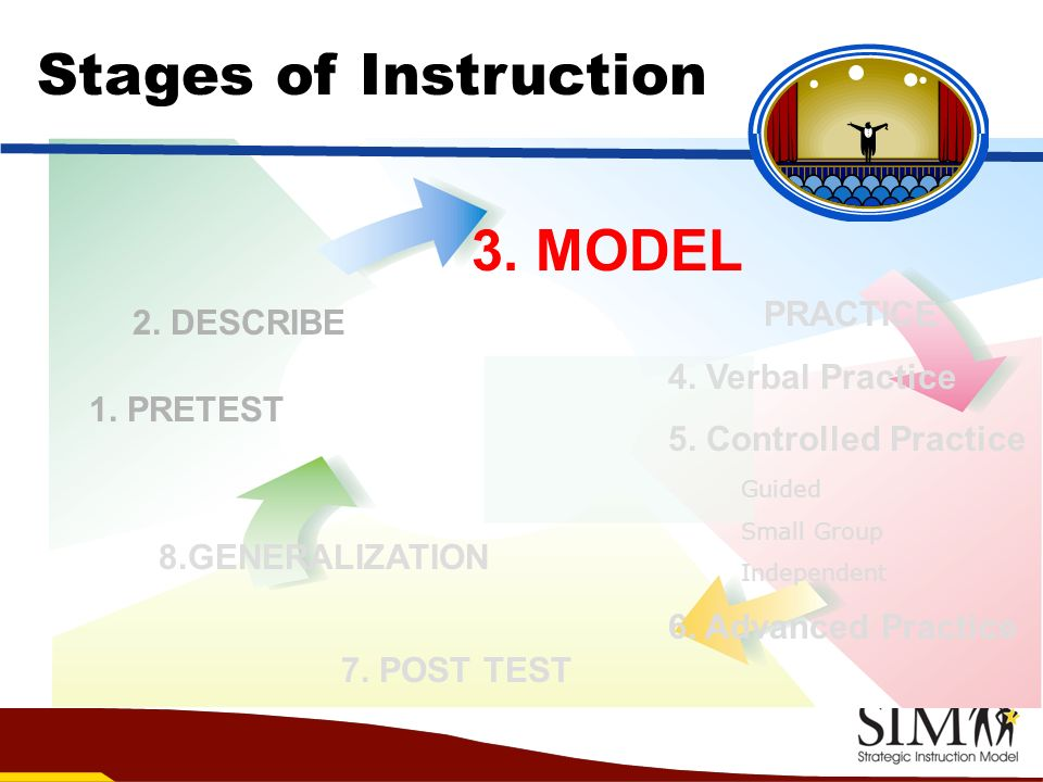 Stages of Instruction 3. MODEL PRACTICE 2. DESCRIBE 4. Verbal Practice