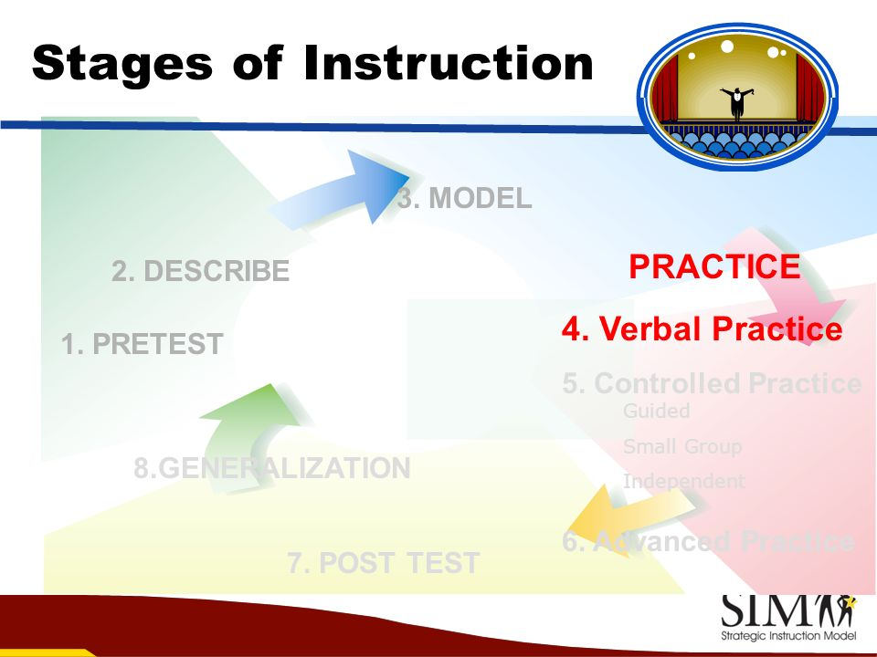 Stages of Instruction PRACTICE 4. Verbal Practice 3. MODEL 2. DESCRIBE