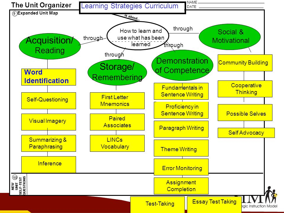 Acquisition/ Storage/ Reading Demonstration of Competence Remembering