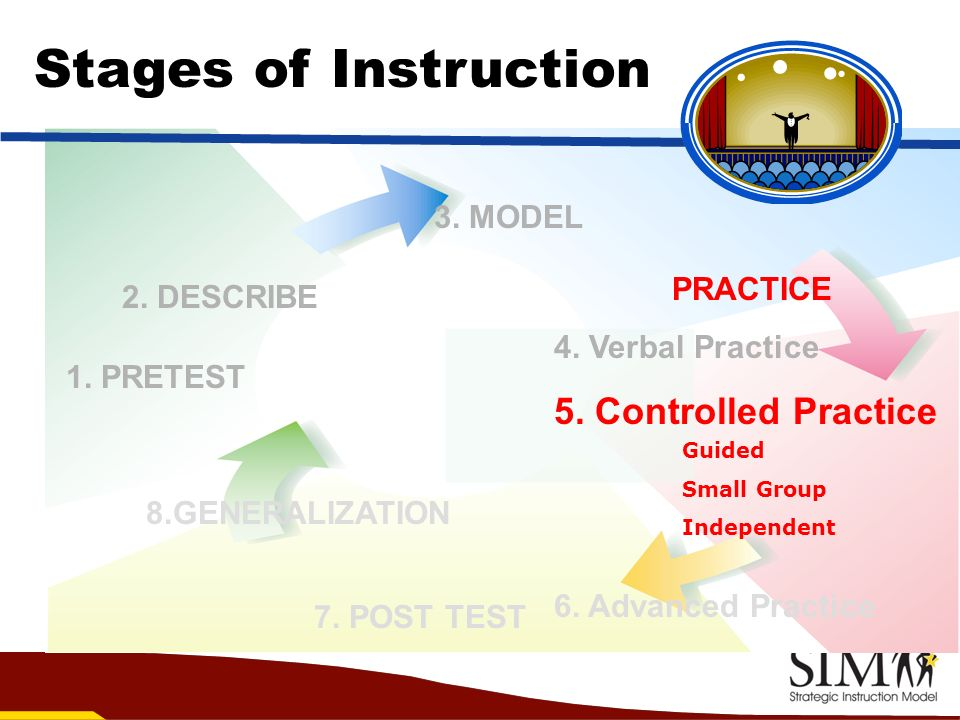 Stages of Instruction 5. Controlled Practice 3. MODEL PRACTICE