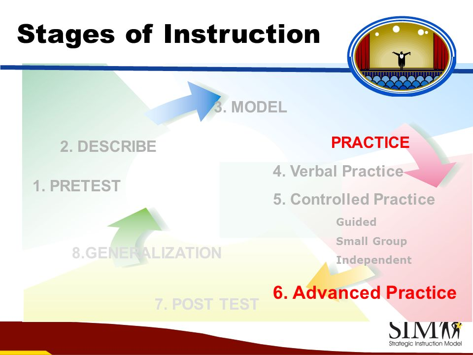 Stages of Instruction 6. Advanced Practice 3. MODEL PRACTICE