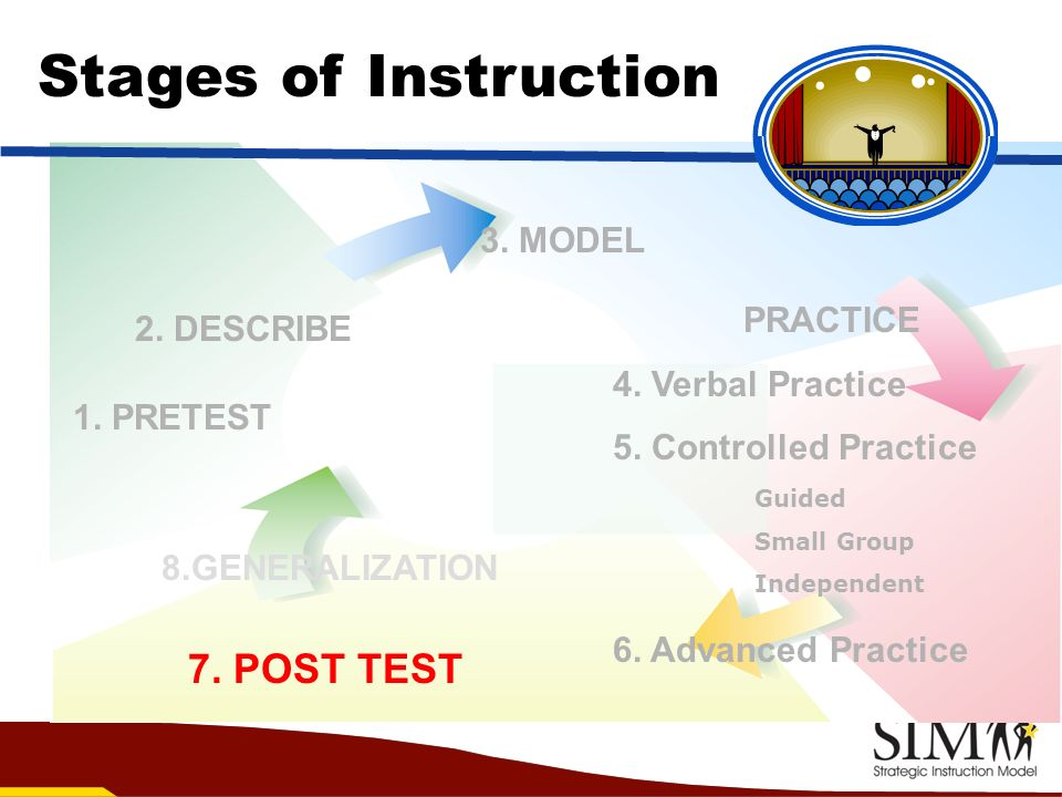 Stages of Instruction 7. POST TEST 3. MODEL PRACTICE 2. DESCRIBE