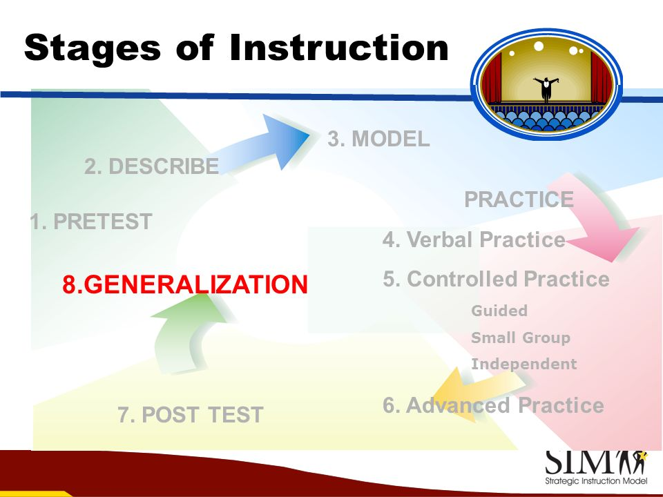 Stages of Instruction 8.GENERALIZATION 3. MODEL 2. DESCRIBE PRACTICE