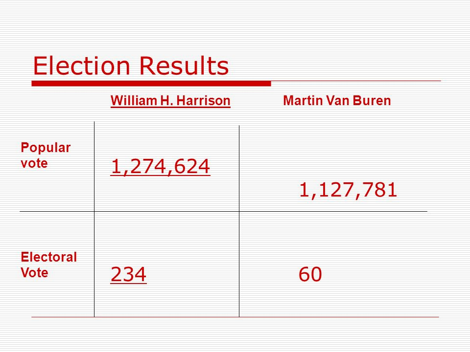 Election Results 1,274,624 1,127,781 234 60 William H. Harrison