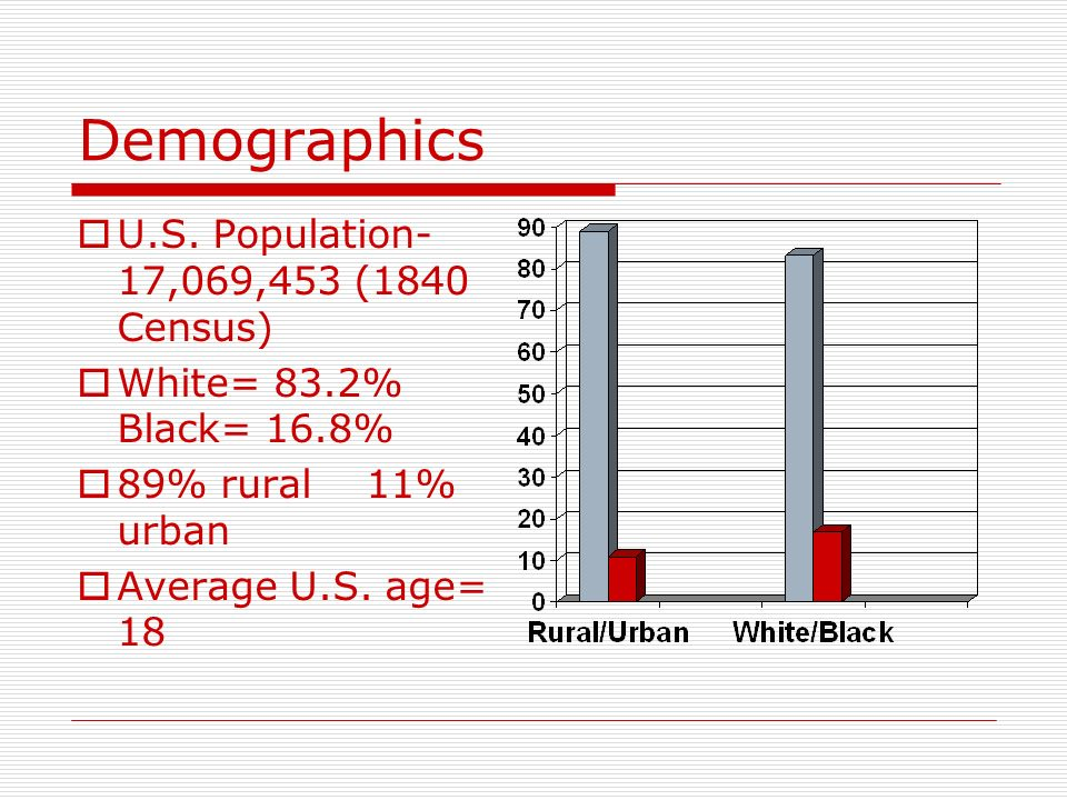 Demographics U.S. Population- 17,069,453 (1840 Census)