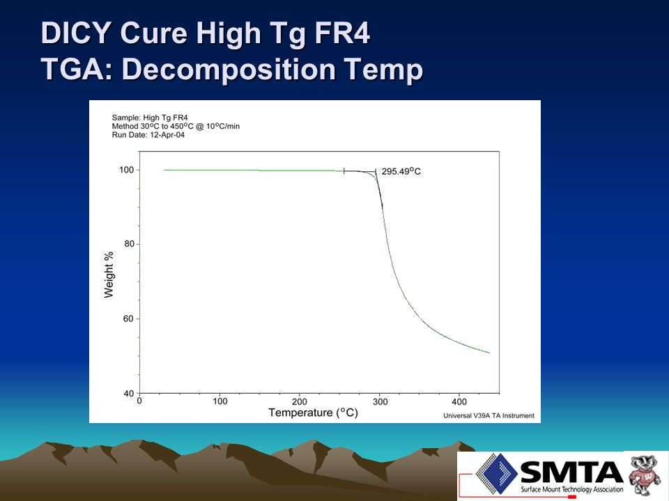 DICY Cure High Tg FR4 TGA: Decomposition Temp