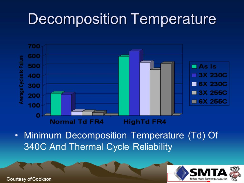 Decomposition Temperature