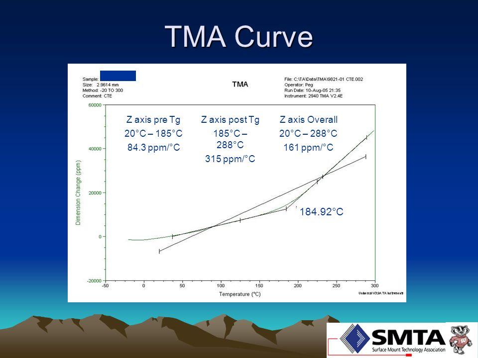 TMA Curve 184.92°C Z axis pre Tg 20°C – 185°C 84.3 ppm/°C