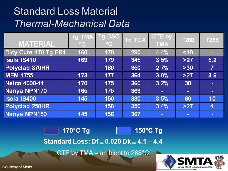 Standard Loss Material Thermal-Mechanical Data