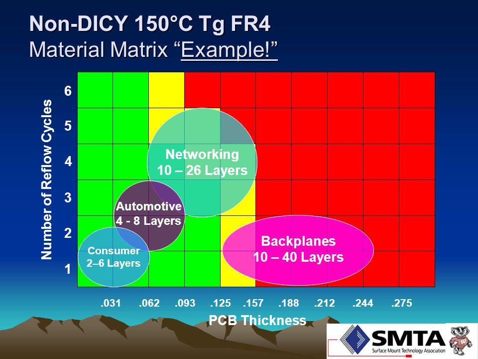 Non-DICY 150°C Tg FR4 Material Matrix Example!