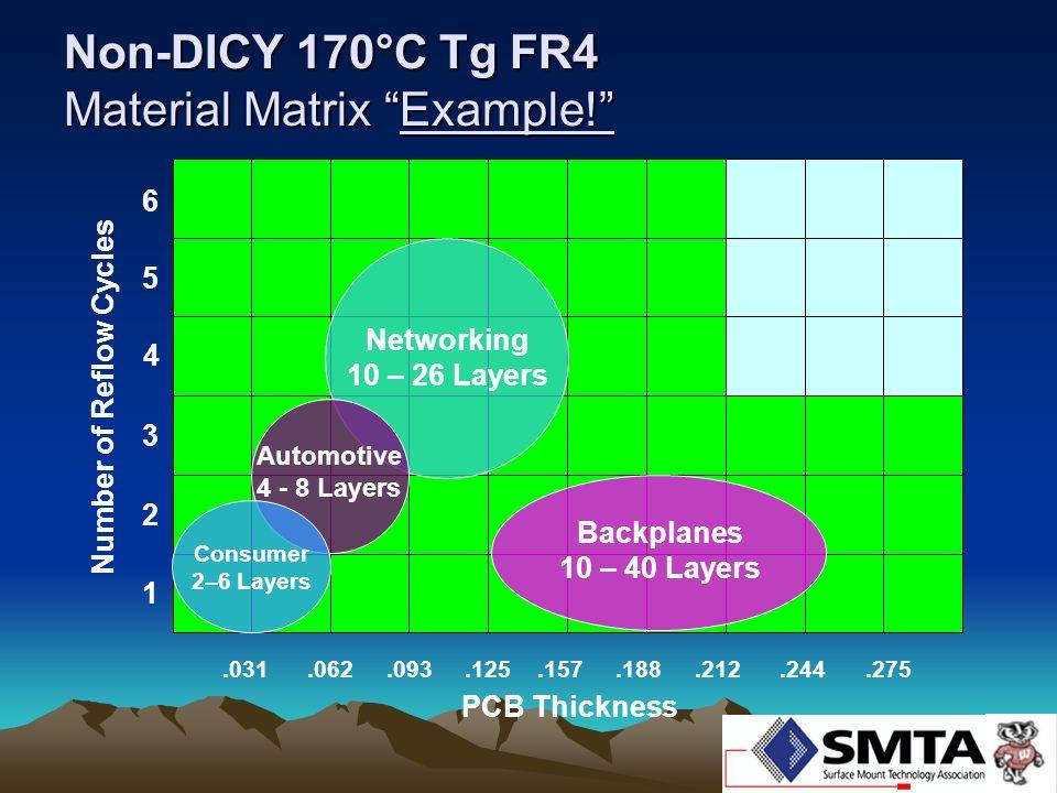 Non-DICY 170°C Tg FR4 Material Matrix Example!