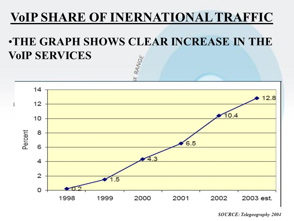VoIP SHARE OF INERNATIONAL TRAFFIC