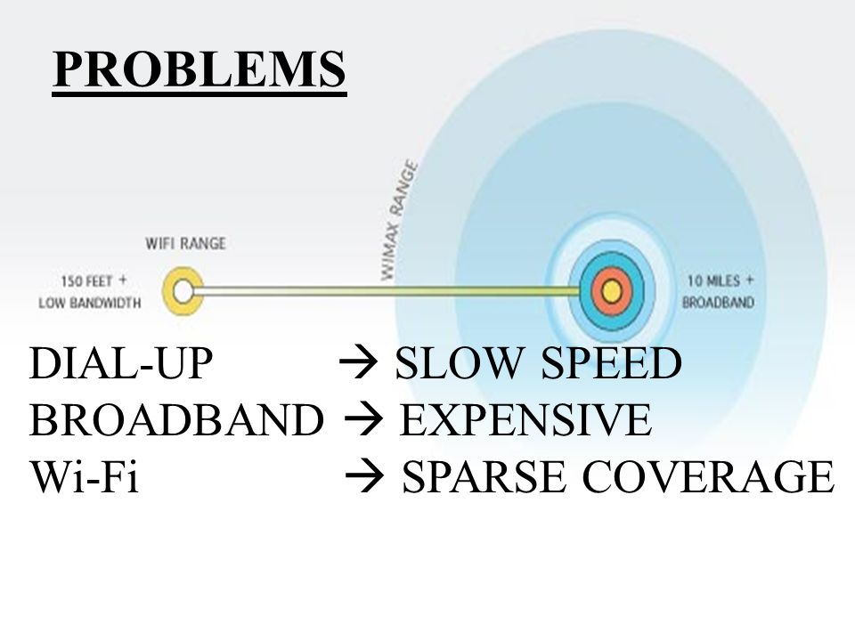 PROBLEMS DIAL-UP  SLOW SPEED BROADBAND  EXPENSIVE