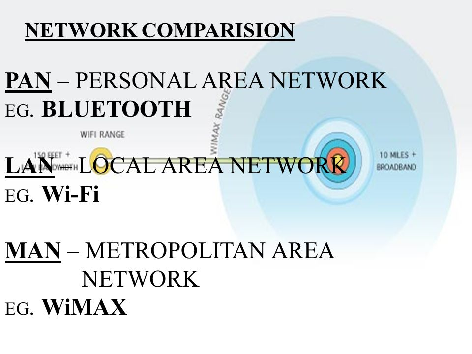 PAN – PERSONAL AREA NETWORK