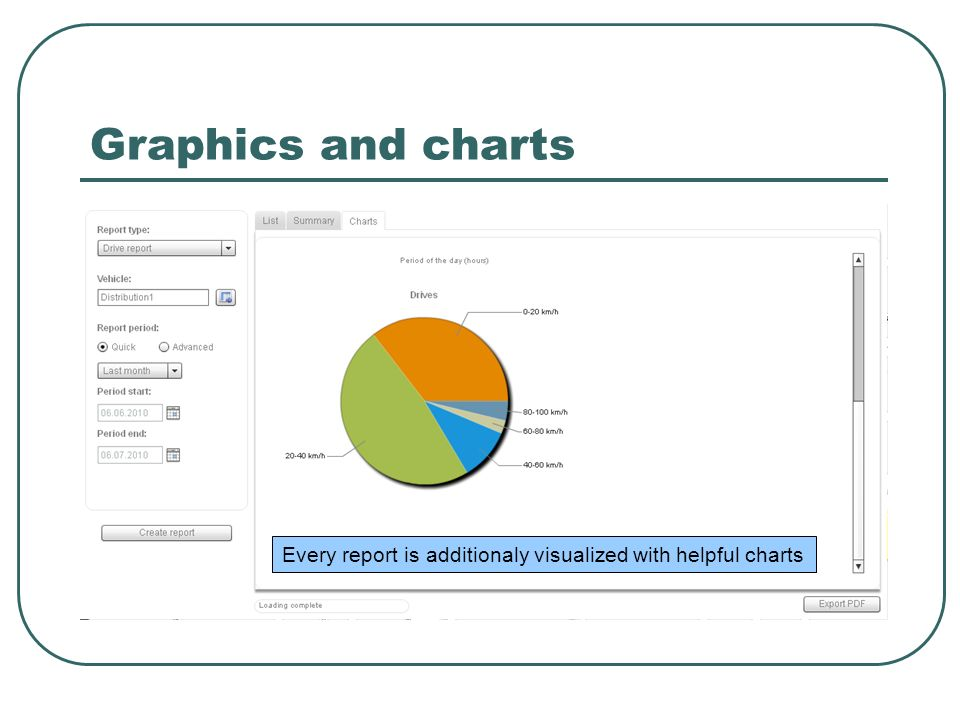 Graphics and charts Every report is additionaly visualized with helpful charts