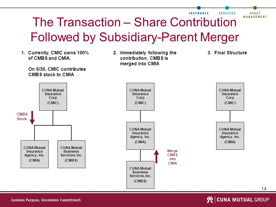 The Transaction – Share Contribution Followed by Subsidiary-Parent Merger