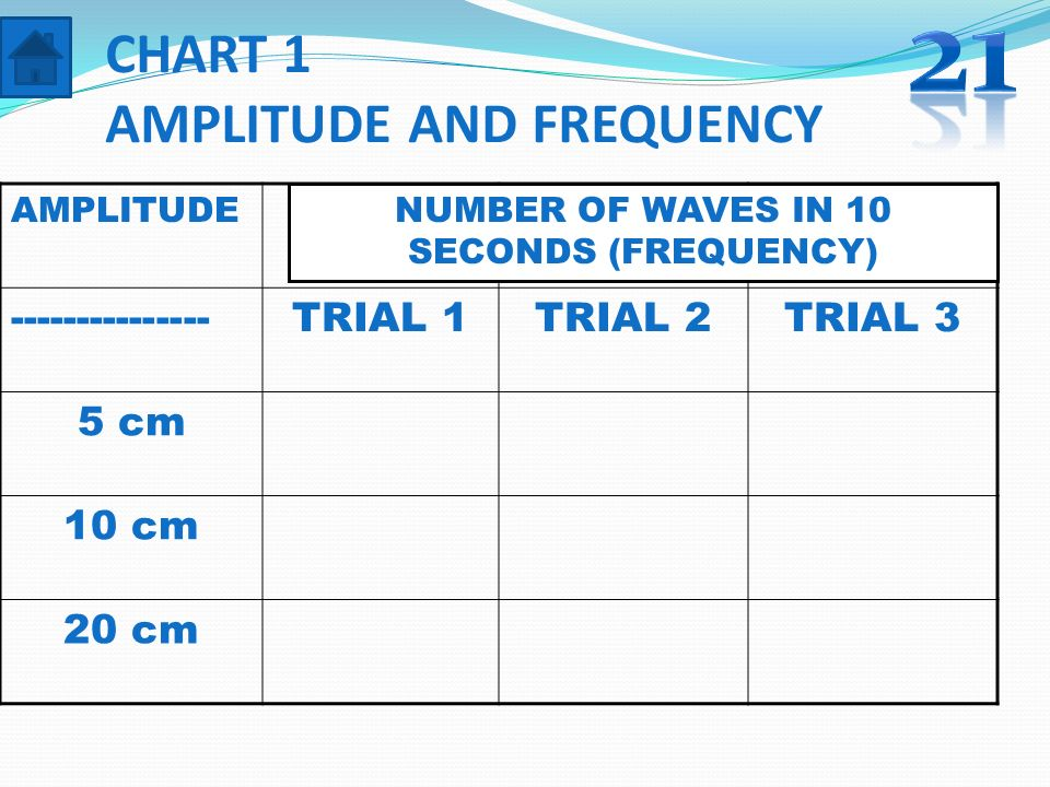 CHART 1 AMPLITUDE AND FREQUENCY
