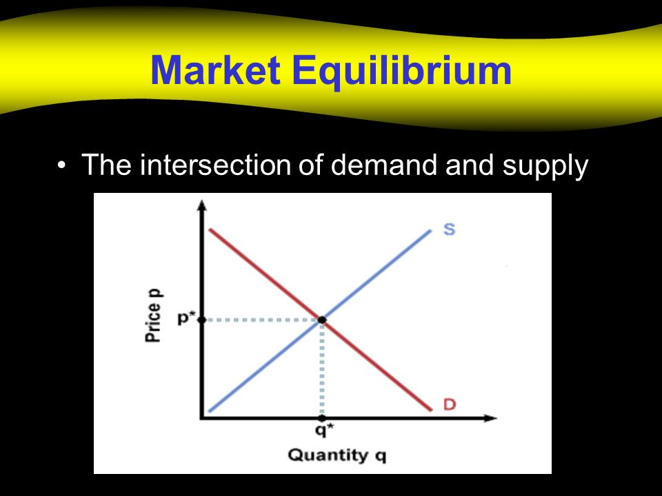 Market Equilibrium The intersection of demand and supply