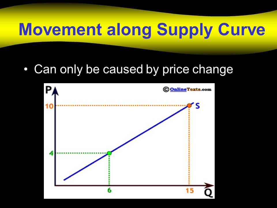 Movement along Supply Curve