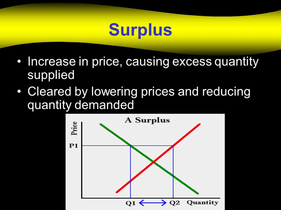 Surplus Increase in price, causing excess quantity supplied