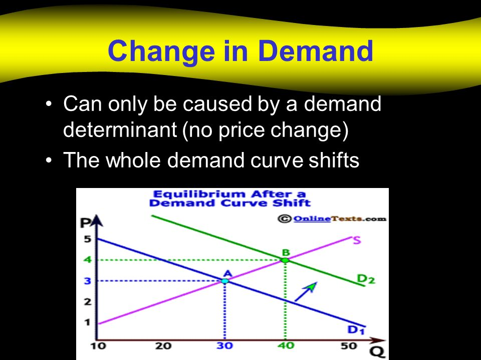 Change in Demand Can only be caused by a demand determinant (no price change) The whole demand curve shifts.