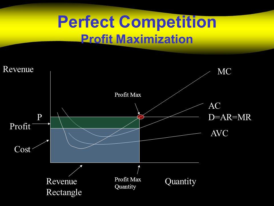 Perfect Competition Profit Maximization